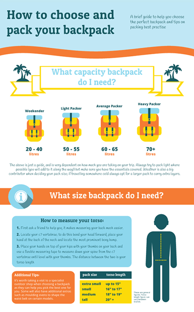 Choosing your backpack infographic